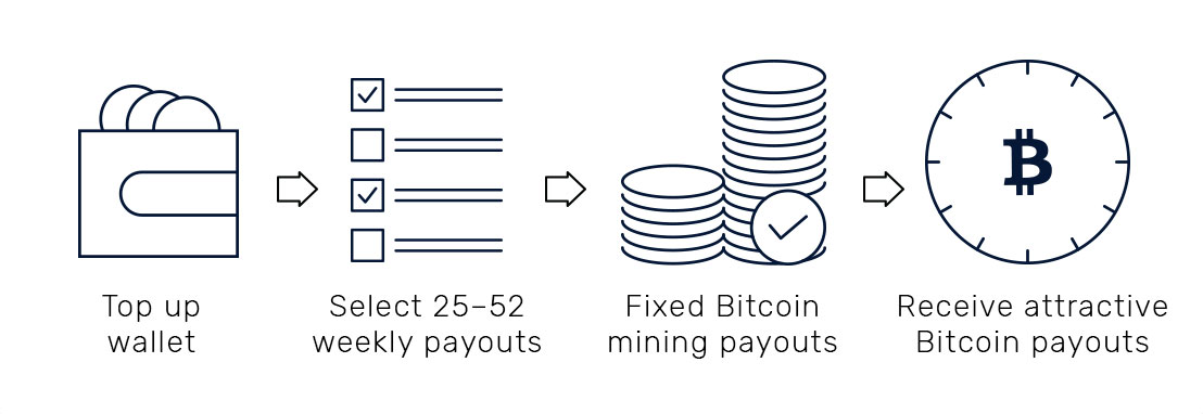 Bitcoin Swift Mining